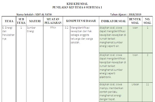 Kisi-kisi Soal KI-3 & KI-4 Kelas 3 SD/MI: Tema 6
