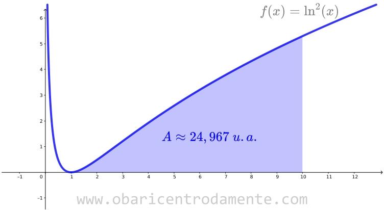 resolucao da integral de ln^2 x no intervalo de  1 a 10