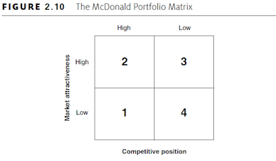The McDonald Portfolio Matrix