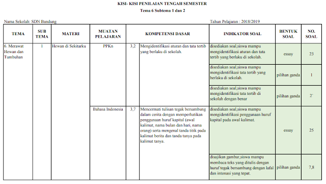 Kisi-kisi PTS Kelas 2 SD/MI: Tema 6 Subtema 1 dan 2