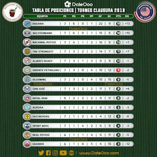Tabla de Posiciones del Torneo Clausura 2019 - Mateando Ando - Importamos USA - DaleOoo