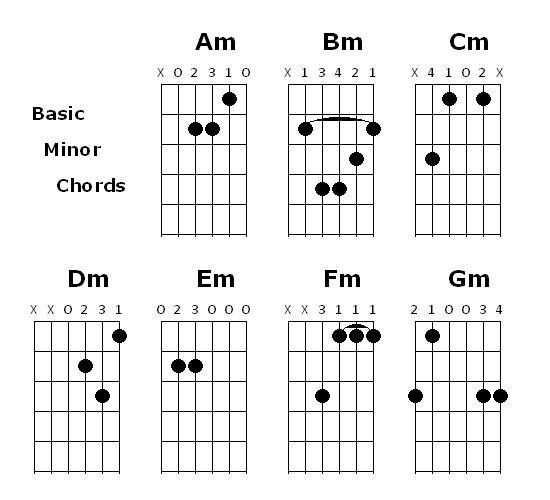 Guitar guitar chords all : Guitar Chords: Guitar Minor Chord Charts