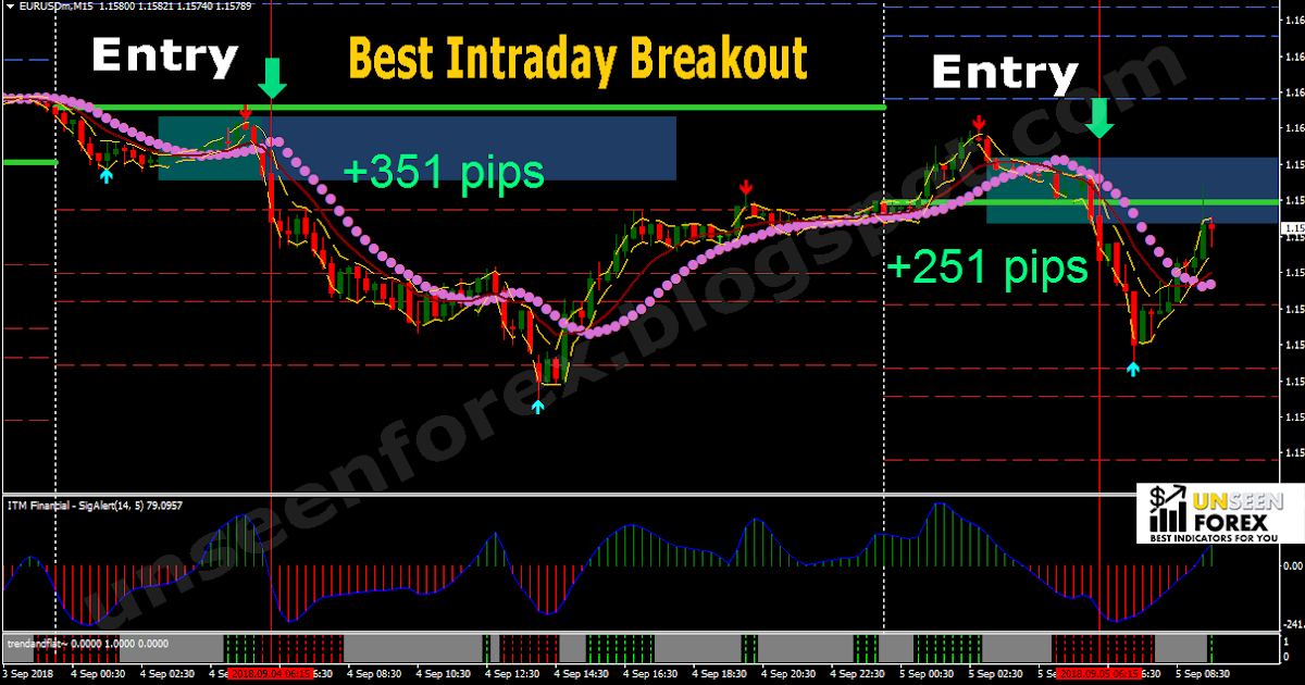 Best forex intraday strategy