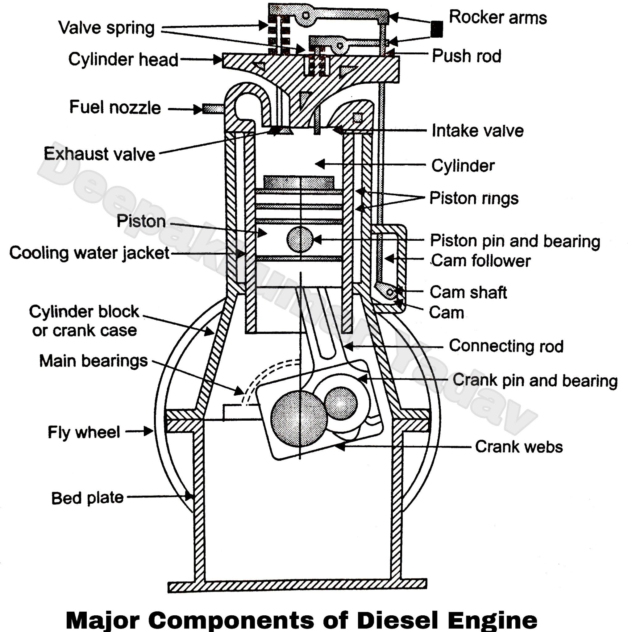 diesel engine parts and its function  deepakkumar yadav