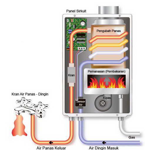 Sistem Dan Cara Kerja Mesin Pemanas Air Gas Gas Water Heater Teori Dan Soal