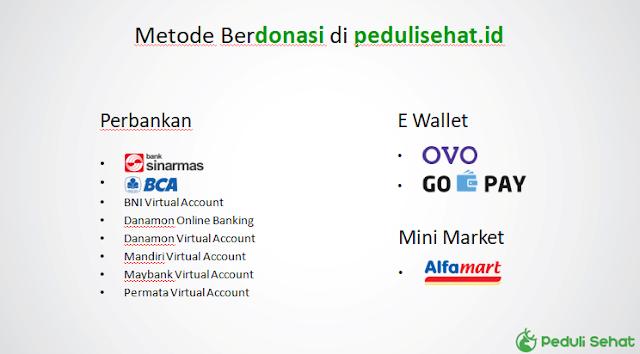 metode galang dana online bisa dilakukan di minimarket, perbankan atau e-wallet