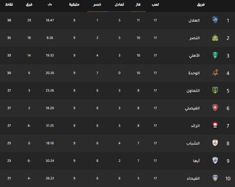 جدول ترتيب فرق الدوري السعودي اليوم بتاريخ 11-2-2020