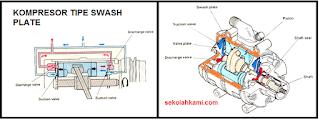 Jenis Kompresor AC Tipe Swash Plate