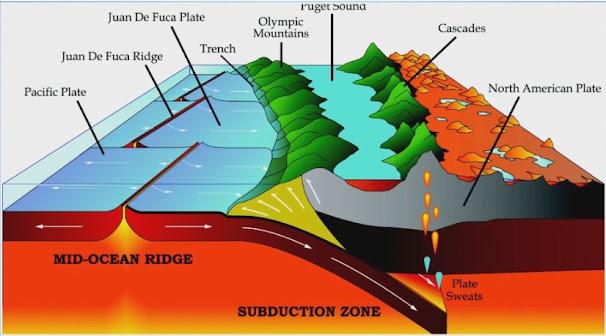 كيف تؤثر أنشطة الزلازل على تكوين الجبال