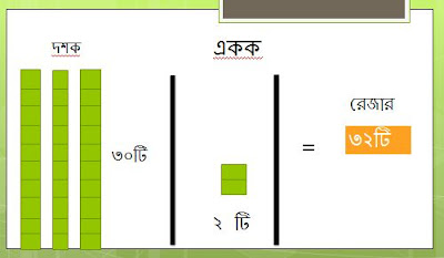 ডিজিটাল কন্টেন্ট || Digital Content || শ্রেণি: ২য় || বিষয়: গণিত || ২ অঙ্কের যোগ