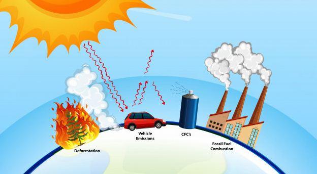 Dampak Global Warming Di Bidang Ekonomi