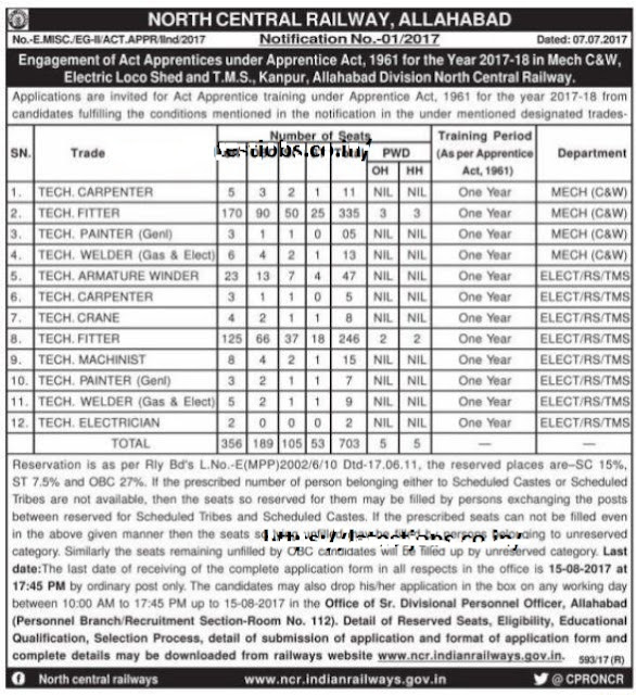 North Central Railway Apprentice 2017 Recruitment Notification