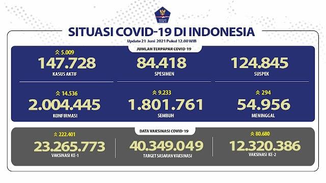(21 Juni 2021 pukul 14.00 WIB) Data Vaksinasi Covid-19 di Indonesia