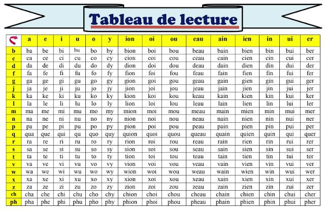 لوحة قرائية رائعة باللغة الفرنسية - tableau de lecture