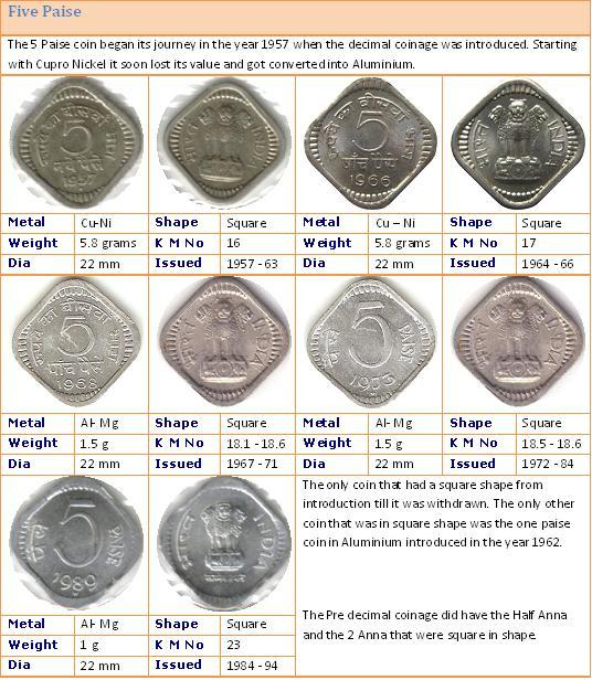 Indian head penny including its key features value and how to appropriately judge the coins condition mint decided abandon also chart many bitcoins are out there rh necklacesqgod