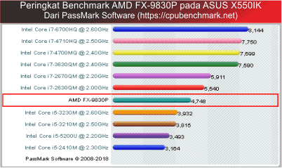 cpu terbaik dari amd dan nilai becnhmark amd fx-9830