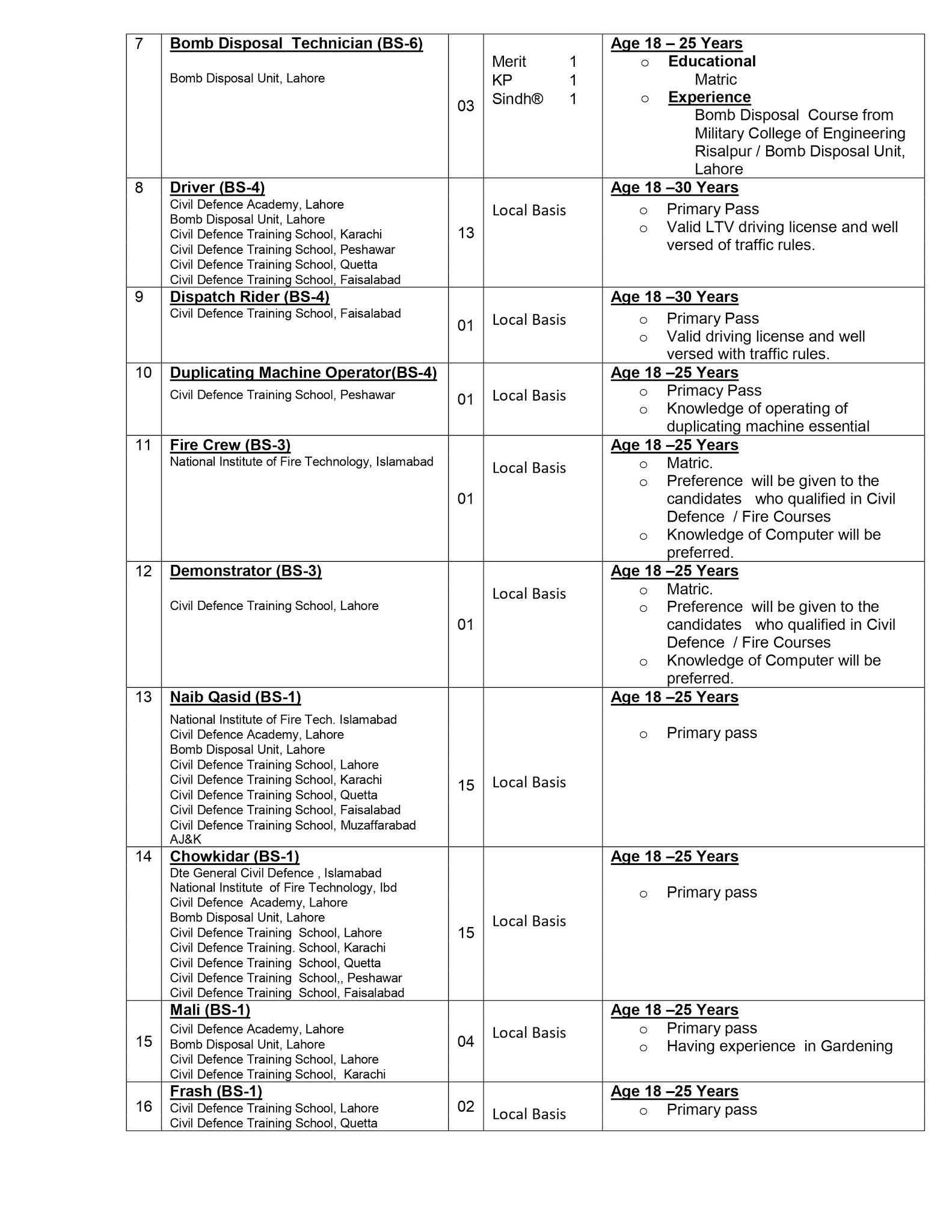 Latest Ministry of Interior Civil Defence Jobs Advertisement 2021