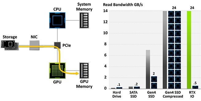 Nvidia Ampere RTX I / O System