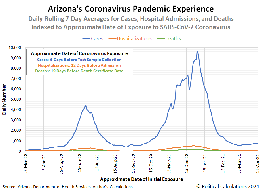 Arizona's Coronavirus Pandemic Experience, Daily Rolling 7-Day Averages for Cases, Hospital Admissions, and Deaths Indexed to Approximate Date of Exposure to SARS-CoV-2 Coronavirus (Linear Scale)