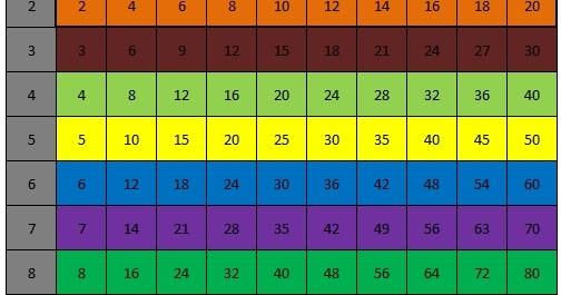 Cara Termudah Mencari Pecahan Senilai Dengan Tabel Perkalian Materi Matematika