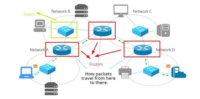 understand the network infrastructure
