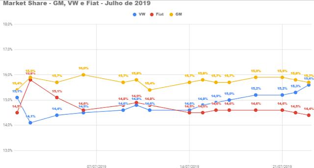 Média diária supera 9.200 unidades em julho de 2019
