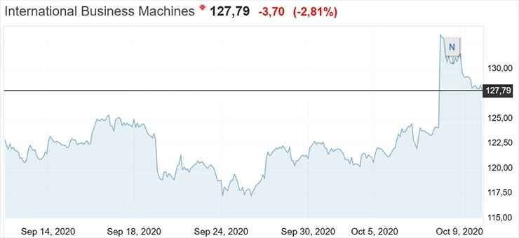 Акции IBM растут