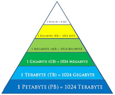 urutan data k kb mb gb