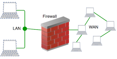 Gambar Firewall