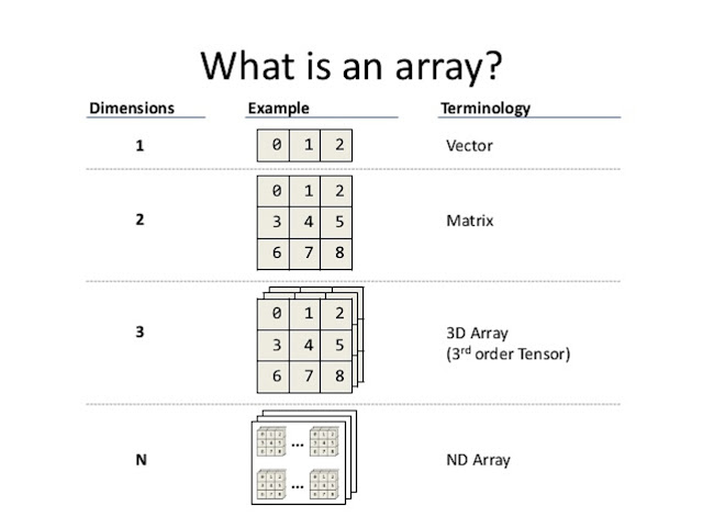 What is an array in Java