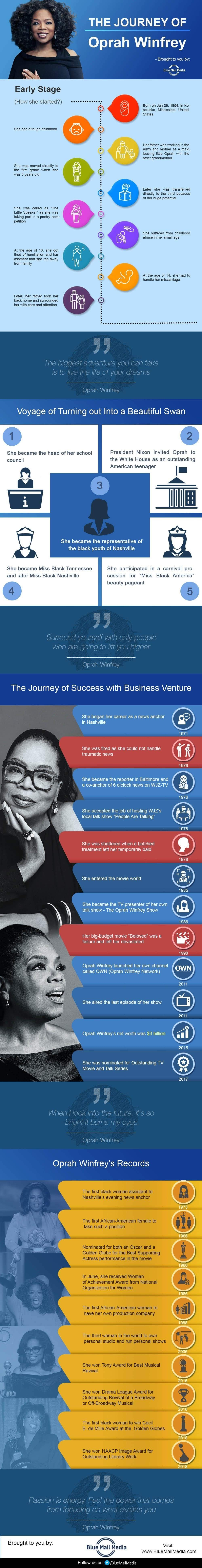 The Journey of Oprah Winfrey #infographic