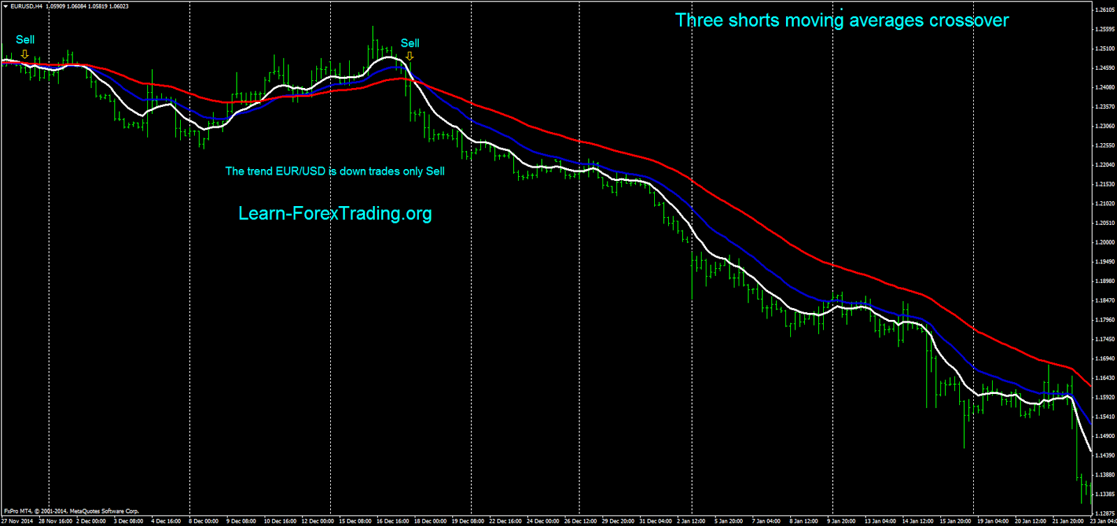 Three shorts moving averages crossover