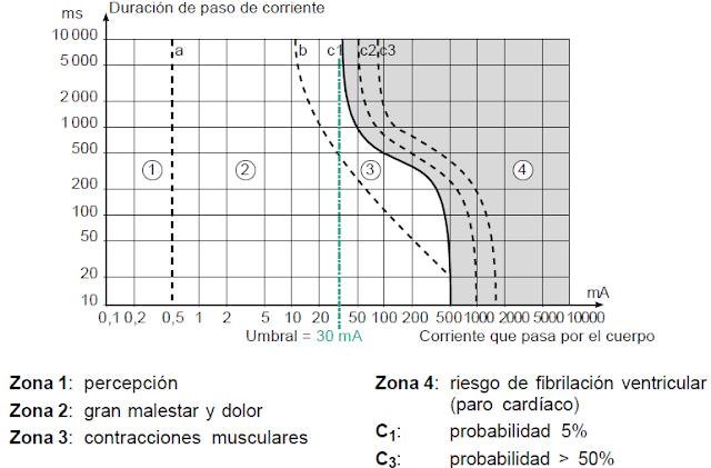 ¿Qué es y qué consecuencias produce el choque eléctrico  Efectos + Características + Condicionantes