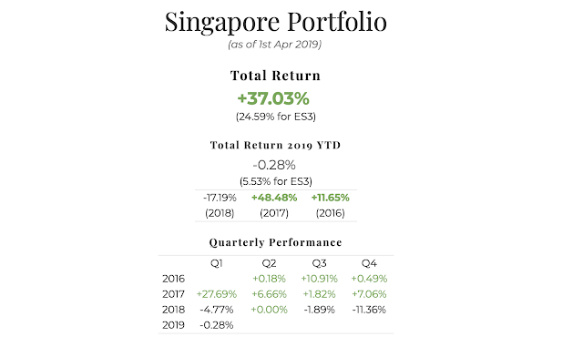 March 2019 Singapore Portfolio Performance Report. Overall = +37.02%, YTD -0.28%