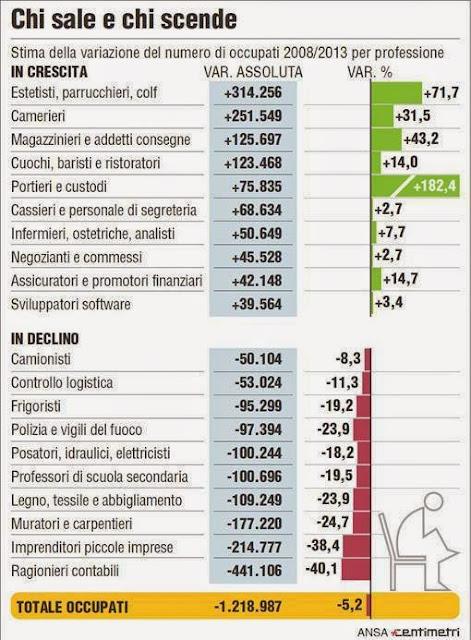 Lavoro: le figure più ricercate in Italia oggi