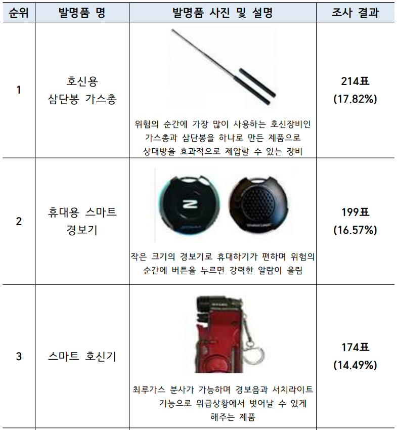 특허청, 10월 이달의 발명품 '호신용 삼단봉 가스총' 선정