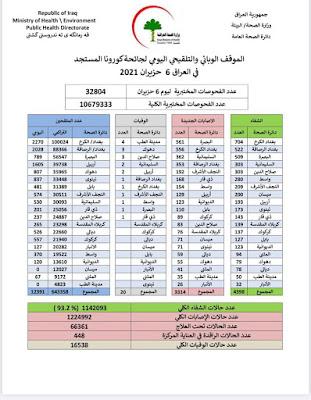 الموقف الوبائي والتلقيحي اليومي لجائحة كورونا في العراق الاحد الموافق 6 حزيران 2021