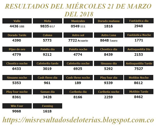 Resultados de las loterías de Colombia | Ganar chance | Resultado de la lotería | Loterias de hoy 21-03-2018