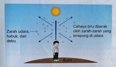 penyerakan cahaya pada waktu tengah hari