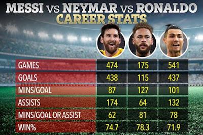 Cựu chủ tịch Barca gây tranh cãi: Neymar chỉ kém Messi, hơn đứt Ronaldo 2