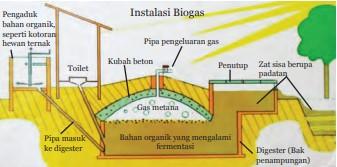 Skema Pembuatan Biogas