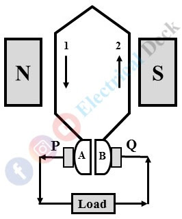 Commutation in DC Machine or DC Generator or DC Motor