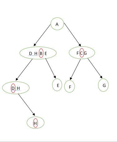 node c.f,g