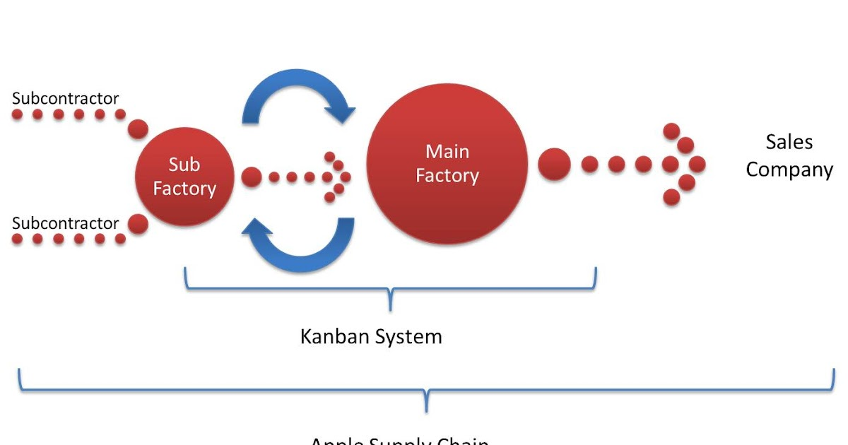 Supply Chain Management Apple improved Toyota Kanban system