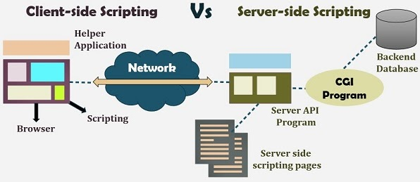 Perbedaan Server Side Scripting Dan Client Side Scripting