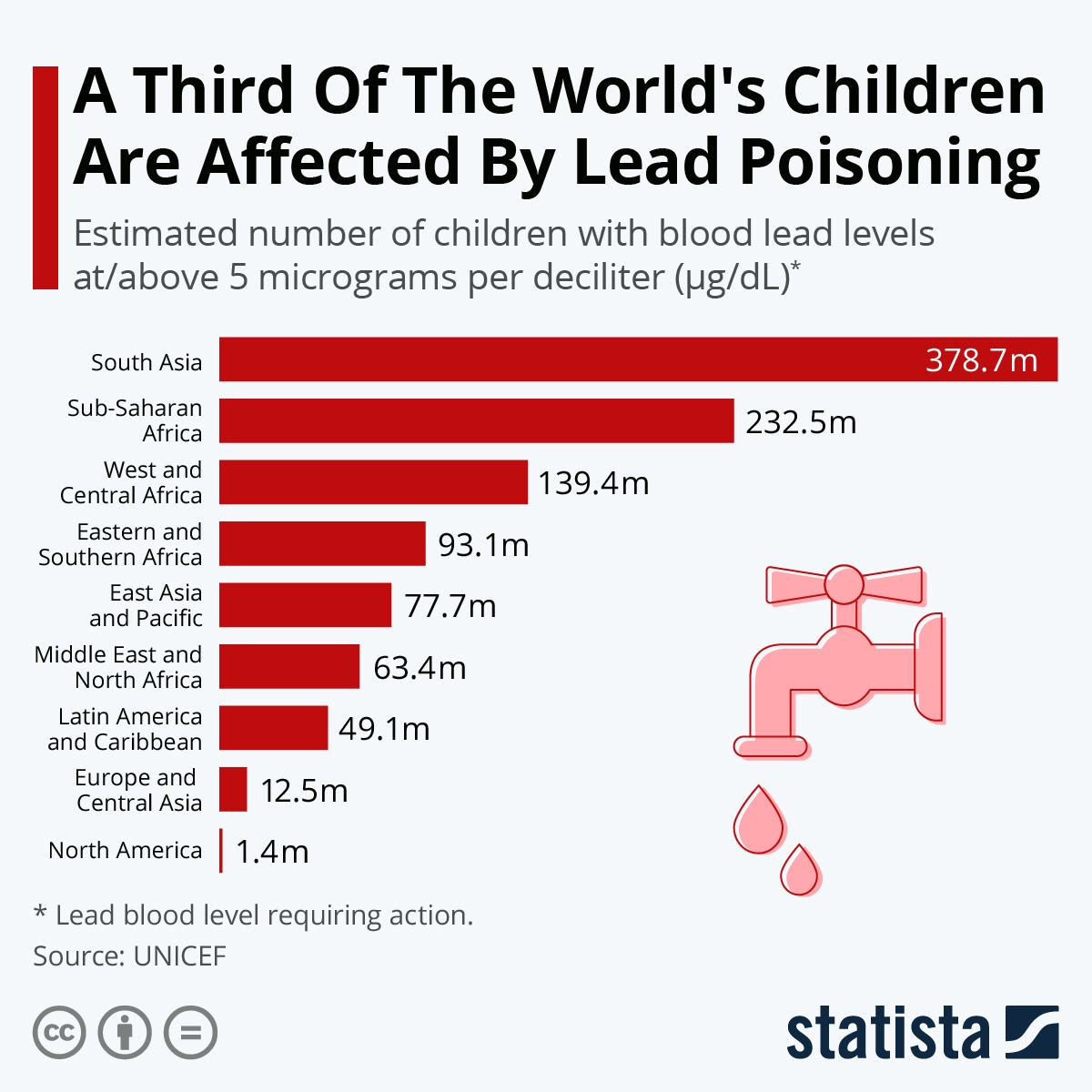 A Third Of The World's Children Are Affected By Lead Poisoning #Infographic
