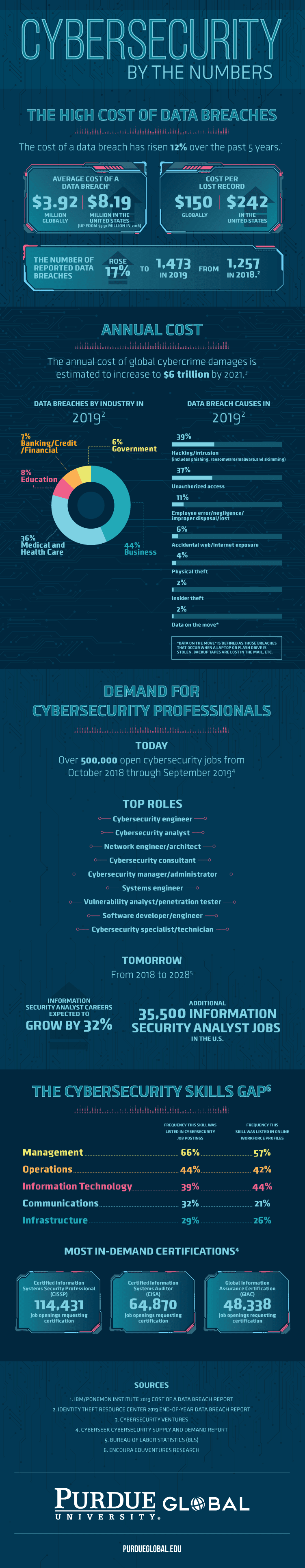 Cybersecurity By The Numbers #infographic #Cyber security #infographics #Information Technology