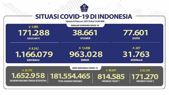 (8 Februari 2021 pukul 14.00 WIB) Data Vaksinasi Covid-19 di Indonesia