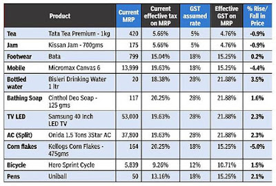 GST Products Rates, Comparision Between Current Taxes and GST, Examples For GST Taxes