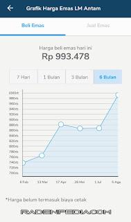 Update Harga Emas Terbaru @Tamasia - radenpedia.com